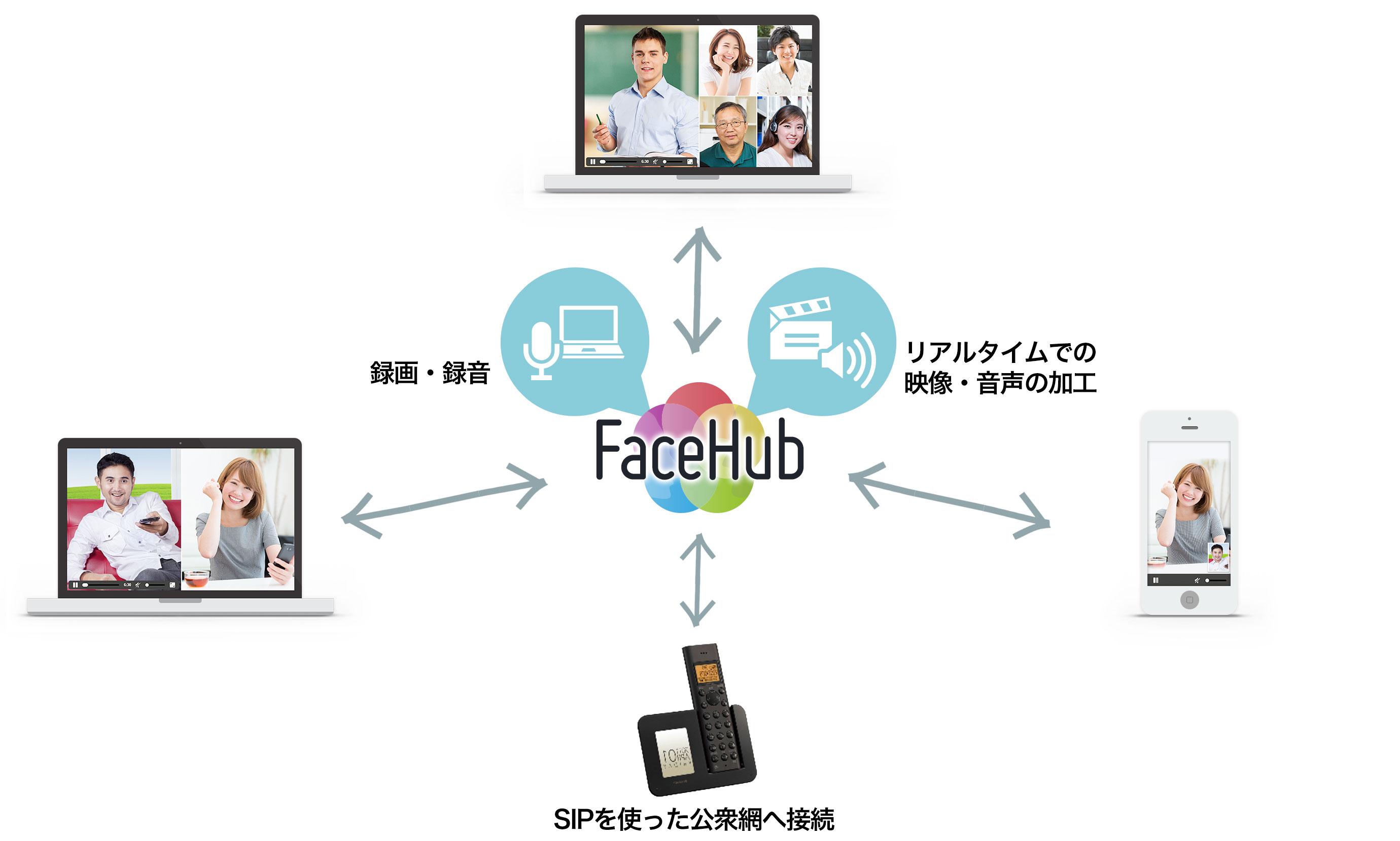 FaceHubを活用した双方向コミュニケーションのイメージ